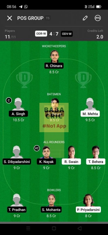 ODR-W vs ODV-W (Odisha Women Cricket League 2021) Dream11 Grand League Team 5